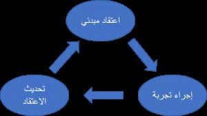 رياضيات علوم  بناء المعرفة التجريبية ScientificMethod-300x168